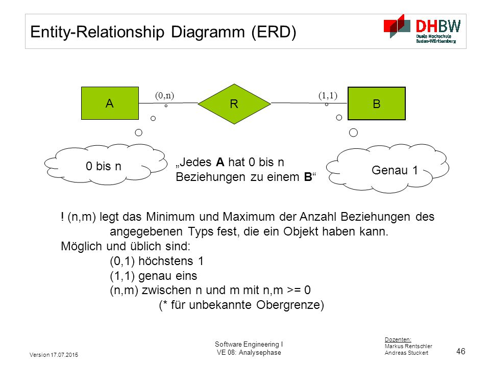 46 Dozenten: Markus Rentschler Andreas Stuckert Version 17.07.2015 Software Engineering I VE 08: Analysephase Entity-Relationship Diagramm (ERD) A B (