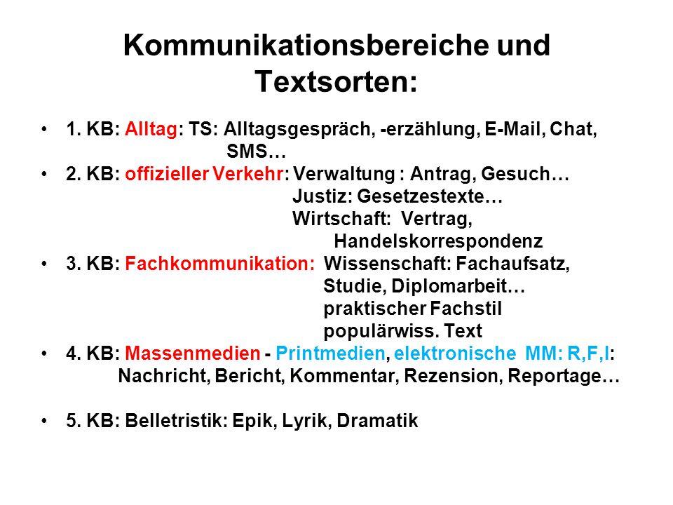 Kommunikationsbereiche und Textsorten: 1. KB: Alltag: TS: Alltagsgespräch, -erzählung, E-Mail, Chat, SMS… 2. KB: offizieller Verkehr: Verwaltung : Ant