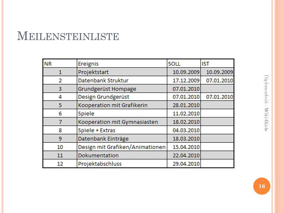 M EILENSTEINLISTE 16 Diplomarbeit - Wiki4Kids