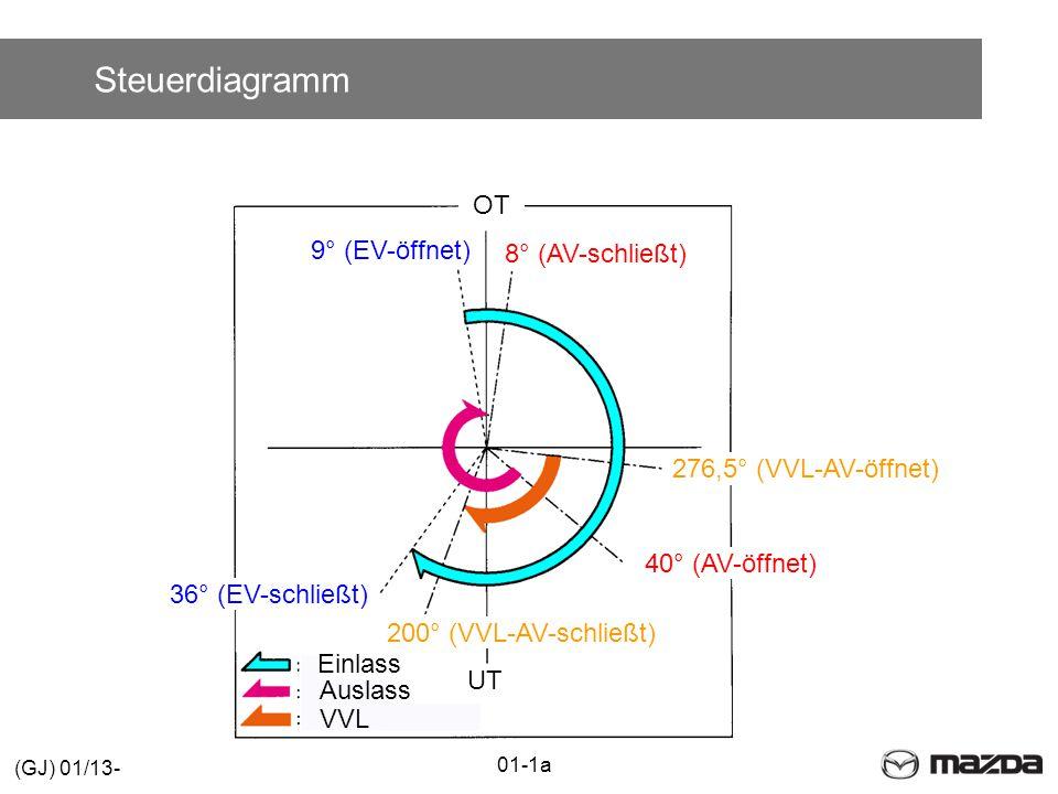 Steuerdiagramm 40° (AV-öffnet) 36° (EV-schließt) 276,5° (VVL-AV-öffnet) 9° (EV-öffnet) 200° (VVL-AV-schließt) 8° (AV-schließt) Einlass Auslass VVL OT UT 01-1a (GJ) 01/13-