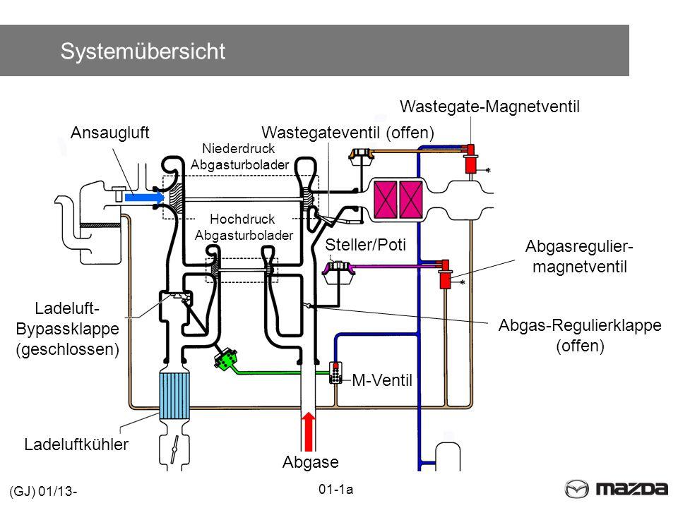 Systemübersicht Ladeluftkühler Abgasregulier- magnetventil Niederdruck Abgasturbolader Wastegate-Magnetventil Ladeluft- Bypassklappe (geschlossen) Hochdruck Abgasturbolader Abgase Wastegateventil (offen)Ansaugluft Steller/Poti M-Ventil Abgas-Regulierklappe (offen) 01-1a (GJ) 01/13-