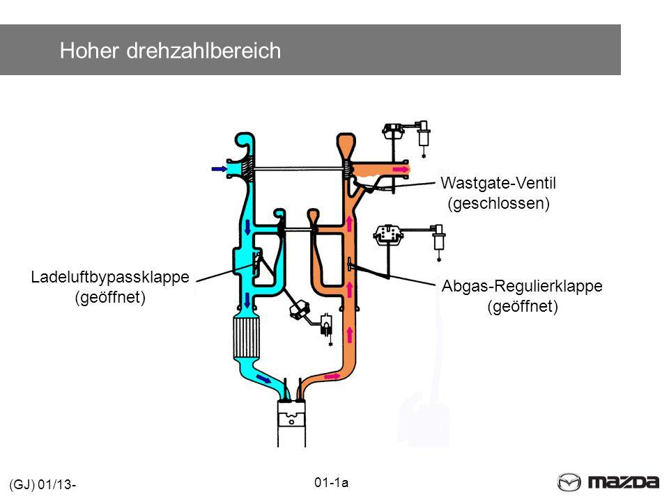 Hoher drehzahlbereich Wastgate-Ventil (geschlossen) Abgas-Regulierklappe (geöffnet) Ladeluftbypassklappe (geöffnet) 01-1a (GJ) 01/13-