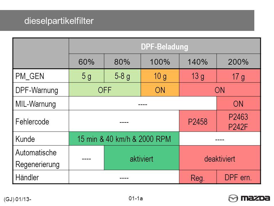 dieselpartikelfilter DPF-Beladung 60% 80%100% 140% 200% PM_GEN5 g5-8 g10 g13 g 17 g DPF-WarnungOFFON MIL-Warnung----ON Fehlercode---- P2458 P2463 P242F Kunde15 min & 40 km/h & 2000 RPM---- Automatische Regenerierung ---- aktiviertdeaktiviert Händler---- Reg.