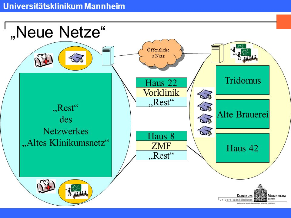 """Universitätsklinikum Mannheim """"Neue Netze """"Rest des Netzwerkes """"Altes Klinikumsnetz Haus 42 Haus 8 Alte Brauerei Haus 22 Tridomus Vorklinik """"Rest ZMF """"Rest Öffentliche s Netz"""