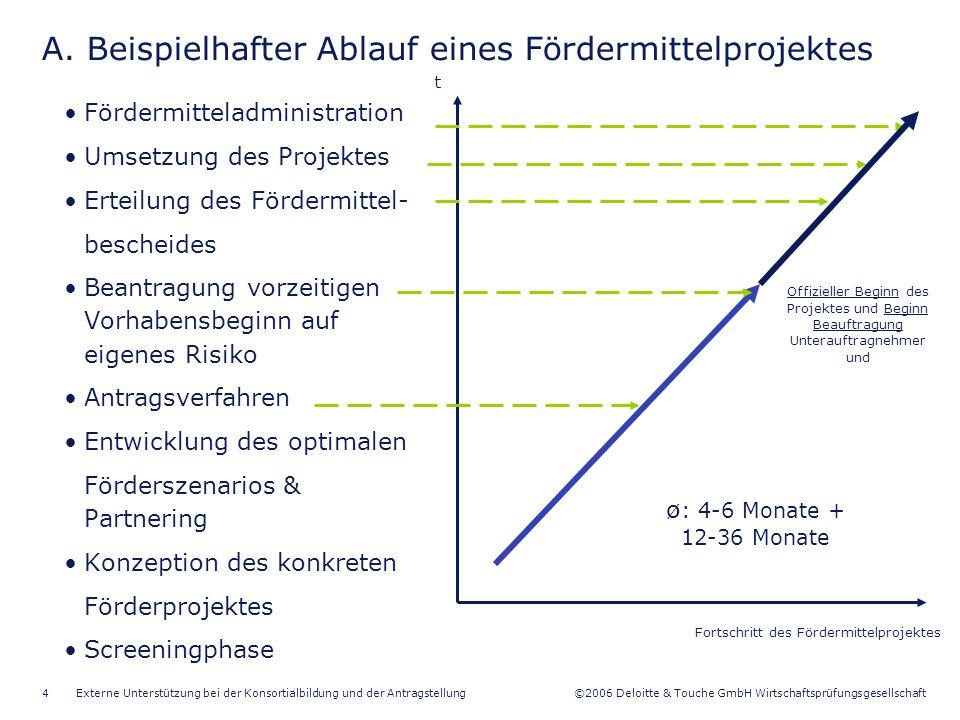 ©2006 Deloitte & Touche GmbH Wirtschaftsprüfungsgesellschaft Externe Unterstützung bei der Konsortialbildung und der Antragstellung5 B.