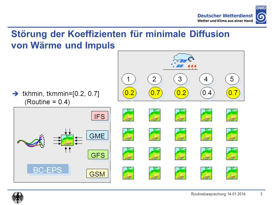 Störung der Koeffizienten für minimale Diffusion von Wärme und Impuls  tkhmin, tkmmin=[0.2, 0.7] (Routine = 0.4) 3 1 1 2 2 3 3 4 4 5 5 GME IFS GSM GFS BC-EPS 0.2 0.7 0.2 0.4 0.7