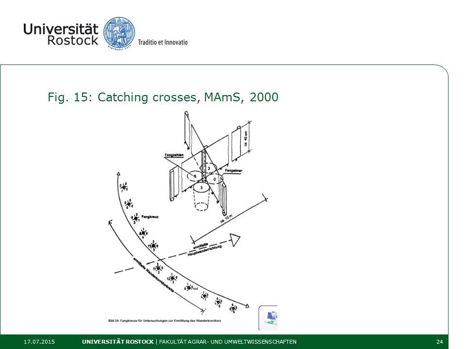 Fig. 15: Catching crosses, MAmS, 2000 17.07.2015 UNIVERSITÄT ROSTOCK | FAKULTÄT AGRAR- UND UMWELTWISSENSCHAFTEN24