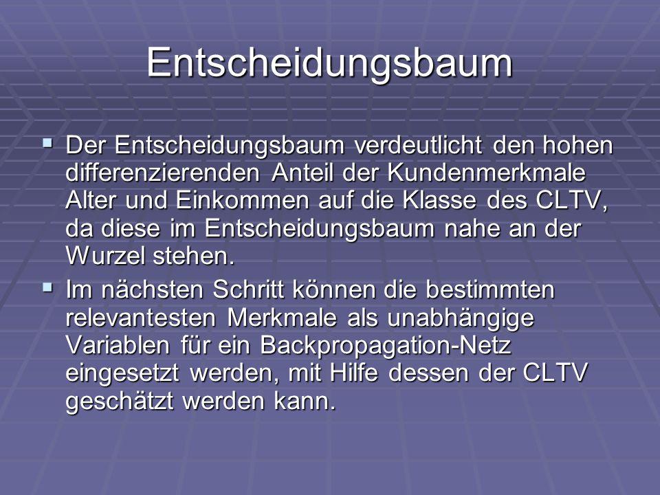 Entscheidungsbaum  Der Entscheidungsbaum verdeutlicht den hohen differenzierenden Anteil der Kundenmerkmale Alter und Einkommen auf die Klasse des CL