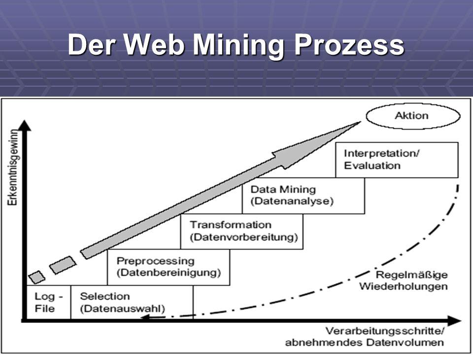 Der Web Mining Prozess