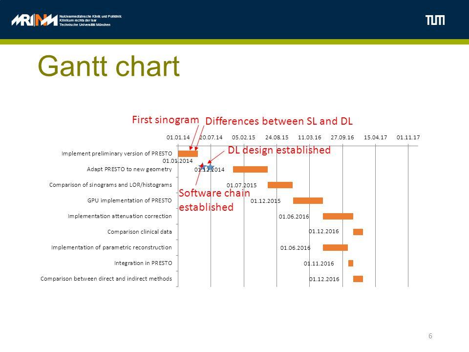 Nuklearmedizinsche Klinik und Poliklinik Klinikum rechts der Isar Technische Universität München Gantt chart 6 First sinogram Differences between SL a