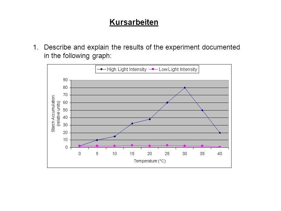 1.Describe and explain the results of the experiment documented in the following graph: Kursarbeiten