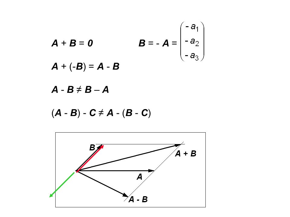 A + B = 0 B = - A = A + (-B) = A - B A - B ≠ B – A (A - B) - C ≠ A - (B - C)