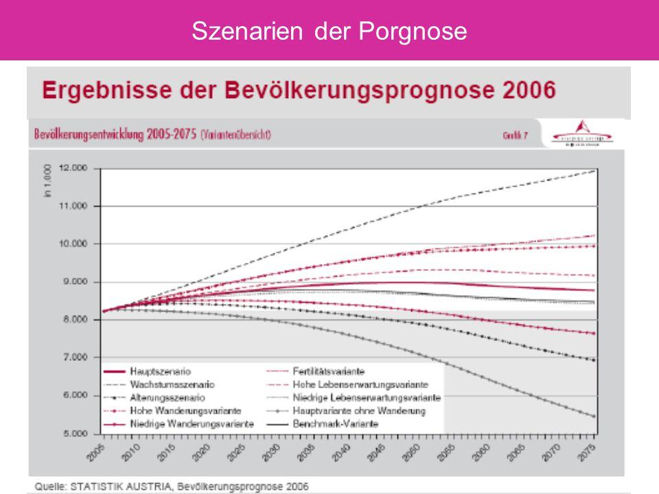 he 200911 Szenarien der Porgnose