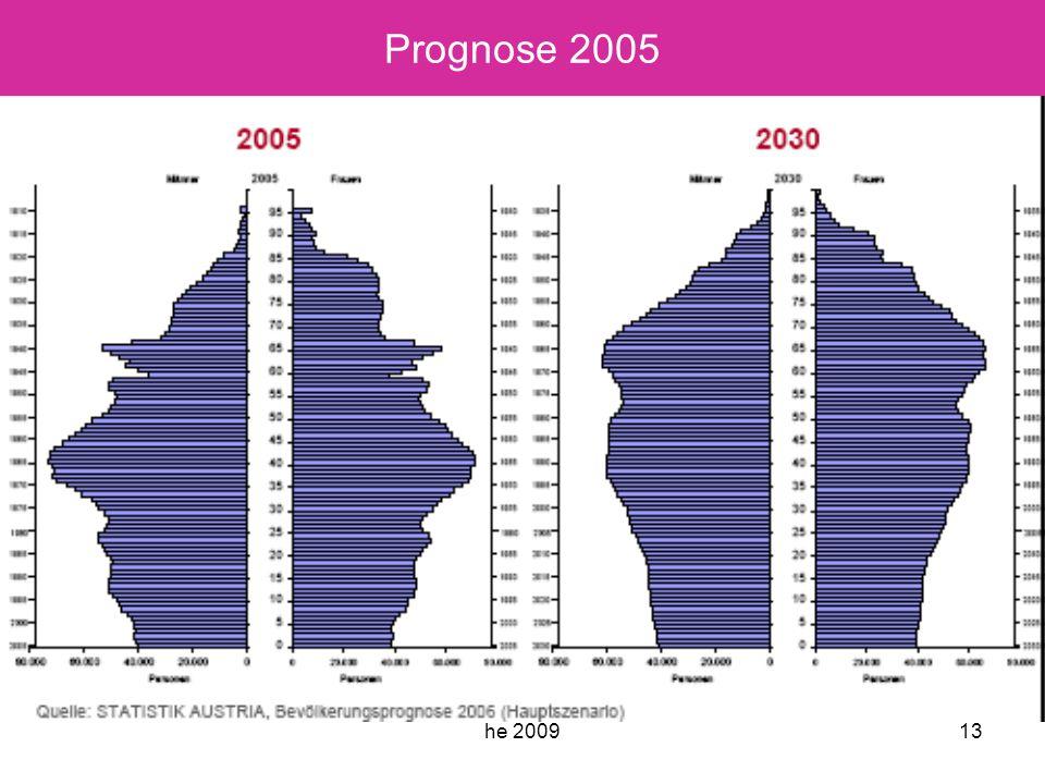 he 200913 Prognose 2005