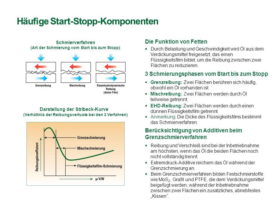 Häufige Start-Stopp-Komponenten Die Funktion von Fetten  Durch Belastung und Geschwindigkeit wird Öl aus dem Verdickungsmittel freigesetzt, das einen