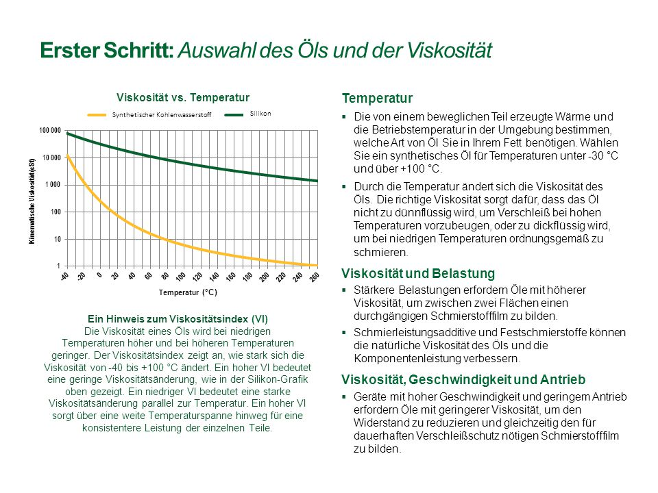 Mineralöl -30 bis +100 °C Polyalphaolefin (PAO) Synthetischer Kohlenwasserstoff (SKW) -60 bis +150 °C Ester -70 bis +150 °C Polyalkylenglykol (PAG) -40 bis +180 °C Silikon-75 bis +200 °C Perfluorpolyether (PFPE) -90 bis +250 °C Betriebstemperaturen für Öle Schmieröle: Eigenschaften und Kosten Möglichst Ölgemische in Betracht ziehen, um die Temperaturbeständigkeit kostengünstiger zu erhöhen  Mineralöl kann mit PAOs und Ester, jedoch nicht mit anderen Ölen gemischt werden.