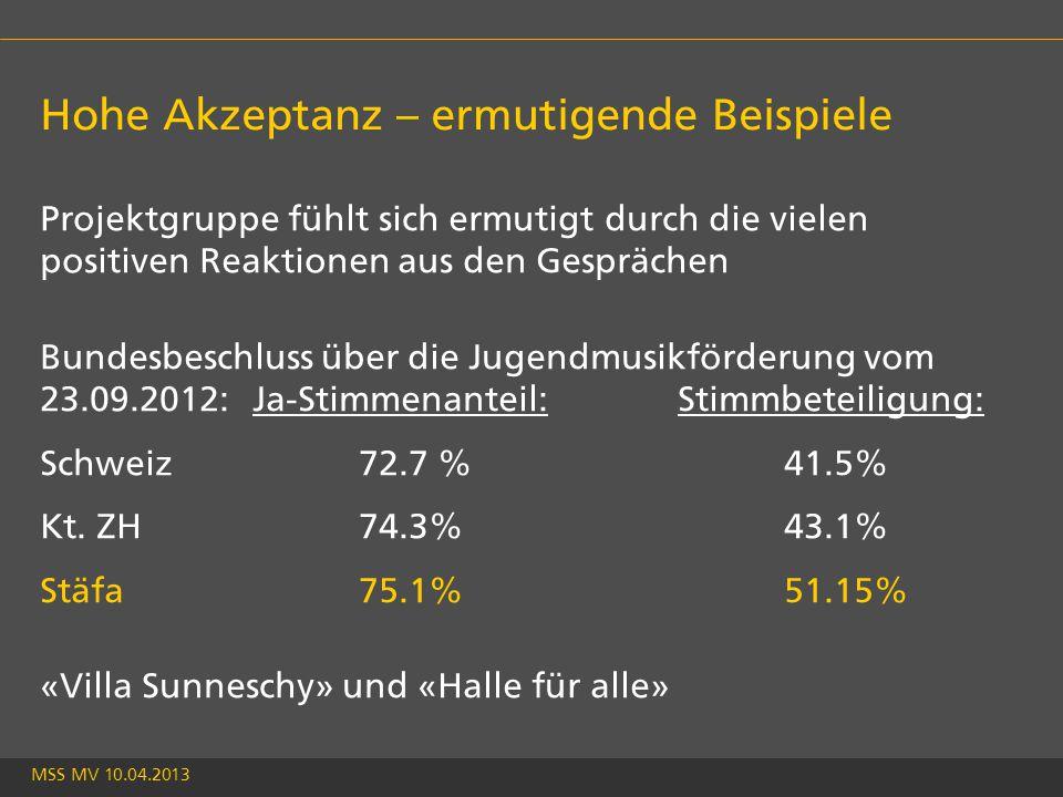 MSS MV 10.04.2013 Hohe Akzeptanz – ermutigende Beispiele Projektgruppe fühlt sich ermutigt durch die vielen positiven Reaktionen aus den Gesprächen Bundesbeschluss über die Jugendmusikförderung vom 23.09.2012:Ja-Stimmenanteil:Stimmbeteiligung: Schweiz72.7 %41.5% Kt.