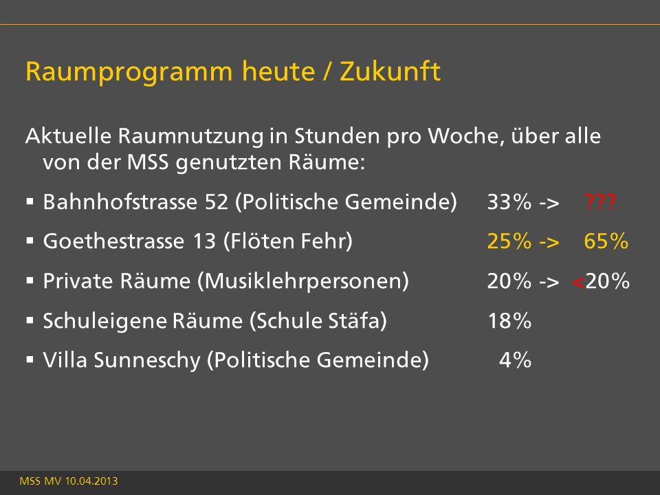 MSS MV 10.04.2013 Raumprogramm heute / Zukunft Aktuelle Raumnutzung in Stunden pro Woche, über alle von der MSS genutzten Räume:  Bahnhofstrasse 52 (Politische Gemeinde)33% -> .