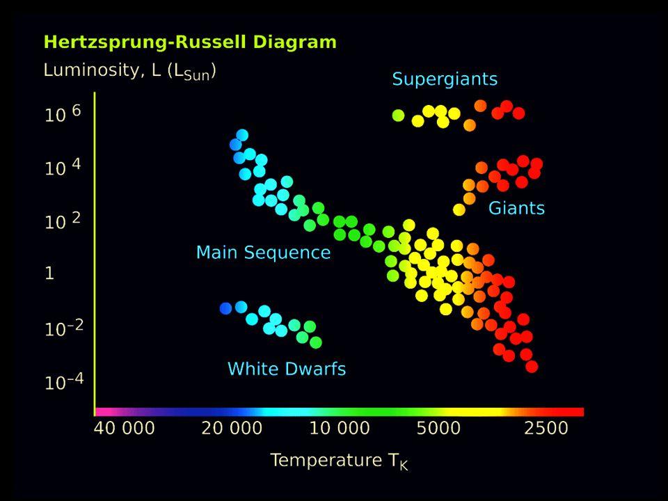 Verteilung der Sterntypen im Foto