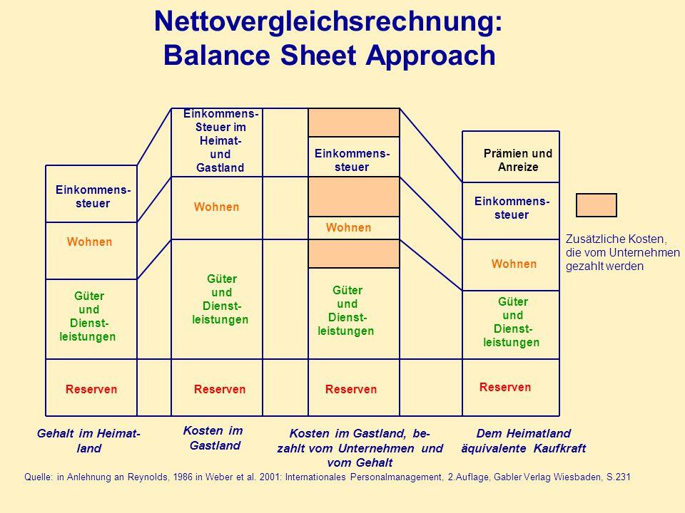 Quelle: in Anlehnung an Reynolds, 1986 in Weber et al. 2001: Internationales Personalmanagement, 2.Auflage, Gabler Verlag Wiesbaden, S.231 Einkommens-