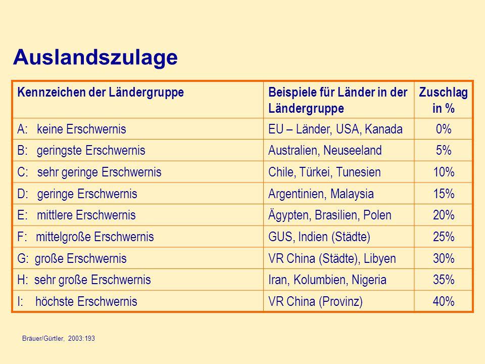 Auslandszulage Bräuer/Gürtler, 2003:193 Kennzeichen der LändergruppeBeispiele für Länder in der Ländergruppe Zuschlag in % A: keine ErschwernisEU – Lä