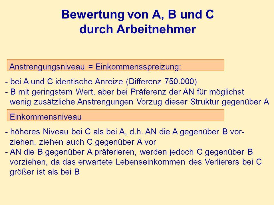 Bewertung von A, B und C durch Arbeitnehmer Anstrengungsniveau = Einkommensspreizung: - bei A und C identische Anreize (Differenz 750.000) - B mit ger