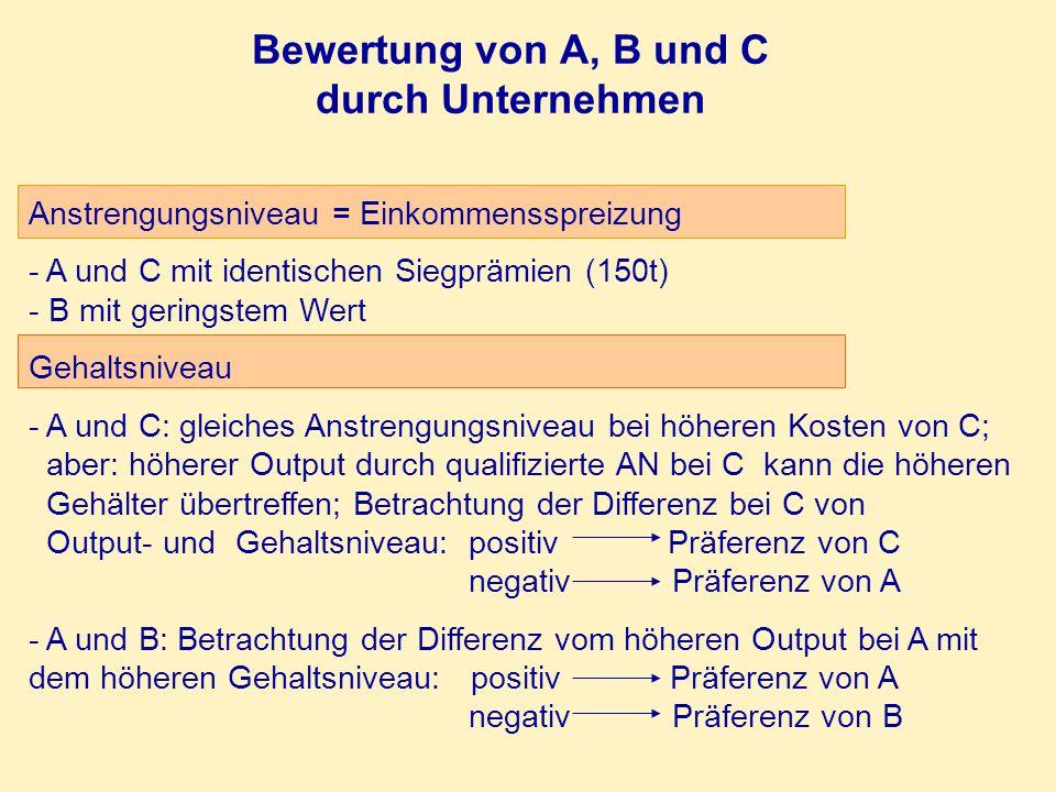 Bewertung von A, B und C durch Unternehmen Anstrengungsniveau = Einkommensspreizung - A und C mit identischen Siegprämien (150t) - B mit geringstem We