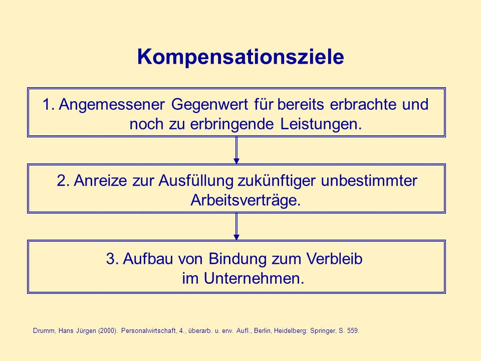 Entlohnungskomponenten Quelle: Wolff /Lazear, S.231.
