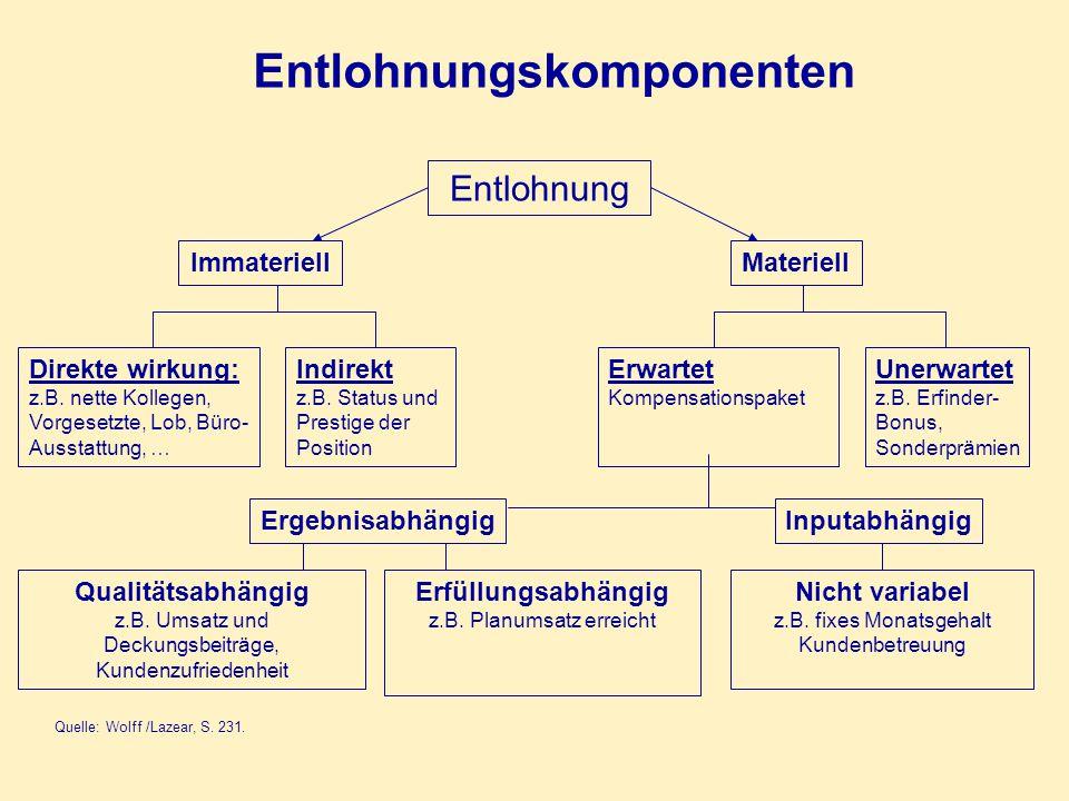 Entlohnungskomponenten Quelle: Wolff /Lazear, S. 231. Entlohnung ImmateriellMateriell Ergebnisabhängig Qualitätsabhängig z.B. Umsatz und Deckungsbeitr