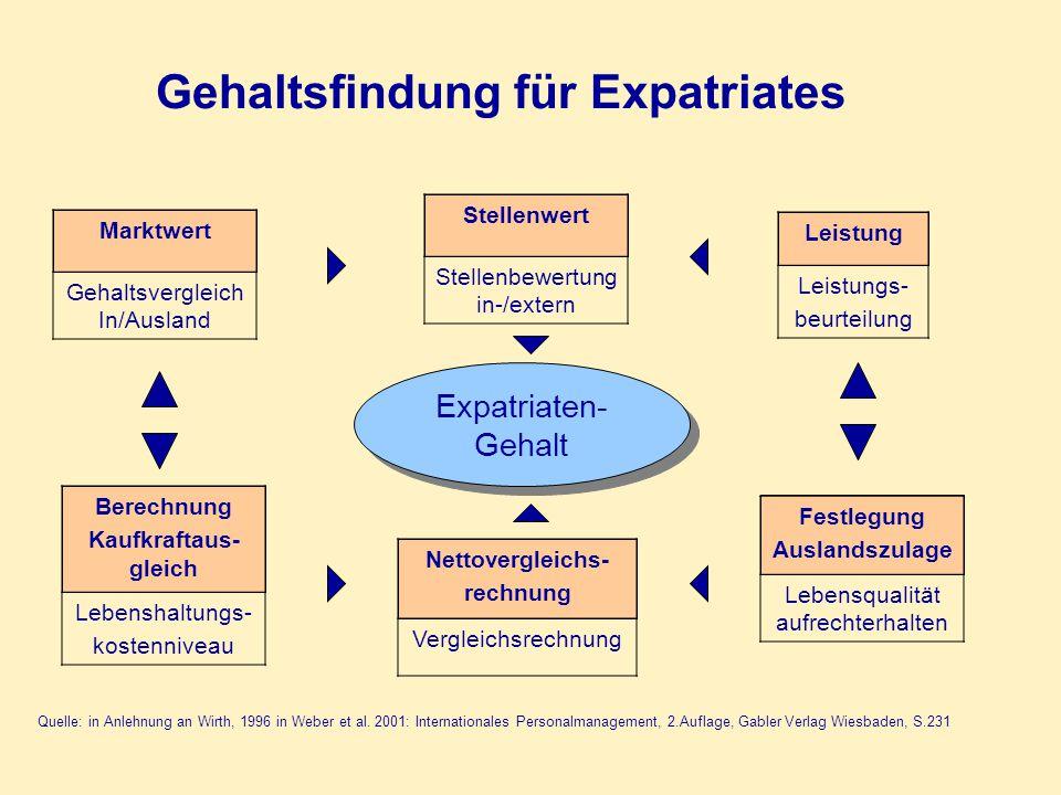 Quelle: in Anlehnung an Wirth, 1996 in Weber et al. 2001: Internationales Personalmanagement, 2.Auflage, Gabler Verlag Wiesbaden, S.231 Gehaltsfindung