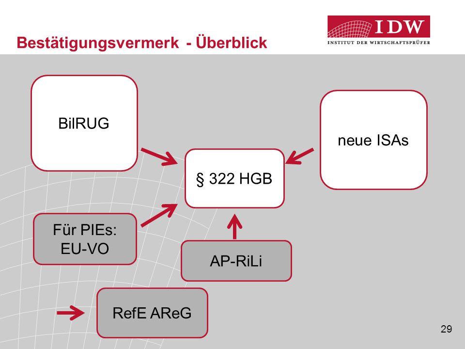 29 Bestätigungsvermerk - Überblick BilRUG AP-RiLi neue ISAs § 322 HGB Für PIEs: EU-VO RefE AReG