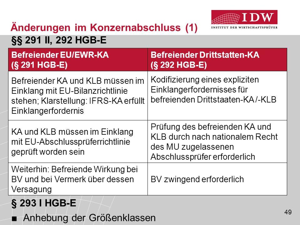 49 §§ 291 II, 292 HGB-E Änderungen im Konzernabschluss (1) Befreiender EU/EWR-KA (§ 291 HGB-E) Befreiender Drittstatten-KA (§ 292 HGB-E) Befreiender K