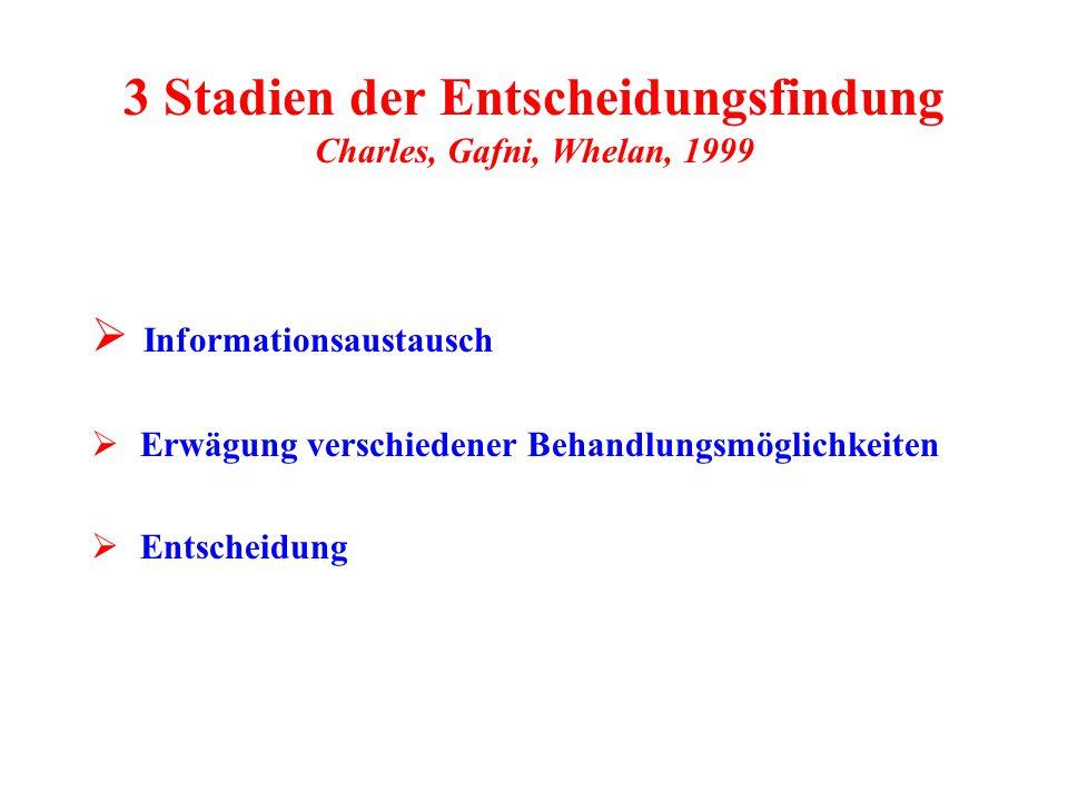 3 Stadien der Entscheidungsfindung Charles, Gafni, Whelan, 1999  Informationsaustausch  Erwägung verschiedener Behandlungsmöglichkeiten  Entscheidu