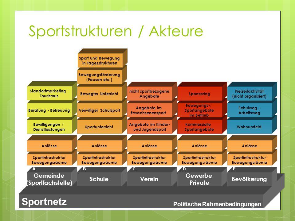 Sportstrukturen / Akteure Gemeinde (Sportfachstelle) SchuleVerein Gewerbe Private Bevölkerung Politische Rahmenbedingungen Sportnetz ABCDE Sportinfras