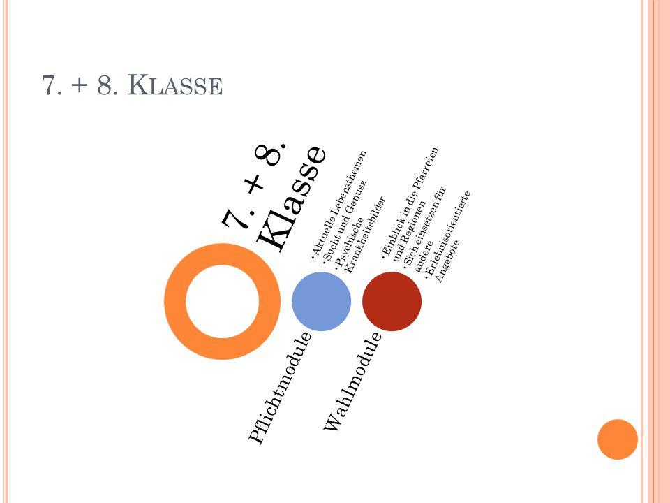 7. + 8. K LASSE 7. + 8. Klasse Pflichtmodule Aktuelle Lebensthemen Sucht und Genuss Psychische Krankheitsbilder Wahlmodule Einblick in die Pfarreien u