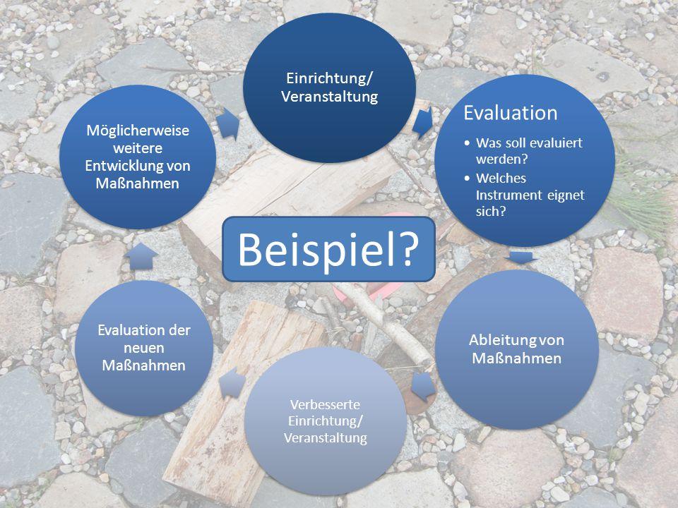 Einrichtung/ Veranstaltung Evaluation Was soll evaluiert werden? Welches Instrument eignet sich? Ableitung von Maßnahmen Verbesserte Einrichtung/ Vera