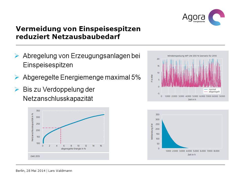 Vermeidung von Einspeisespitzen reduziert Netzausbaubedarf  Abregelung von Erzeugungsanlagen bei Einspeisespitzen  Abgeregelte Energiemenge maximal