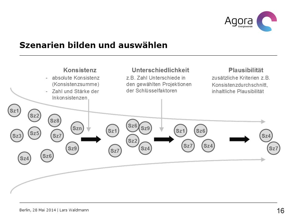 Szenarien bilden und auswählen Berlin, 28 Mai 2014   Lars Waldmann 16