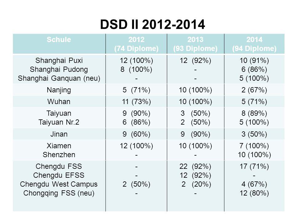 DSD II 2012-2014 Schule2012 (74 Diplome) 2013 (93 Diplome) 2014 (94 Diplome) Shanghai Puxi Shanghai Pudong Shanghai Ganquan (neu) 12 (100%) 8 (100%) -