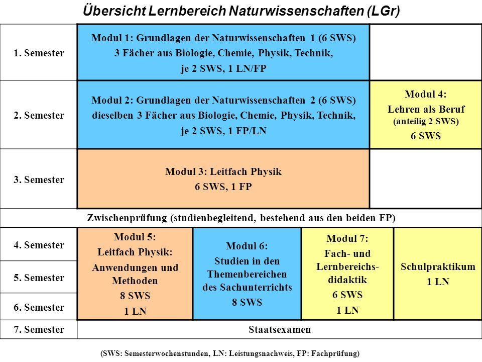 GH 1. Semester Modul 1: Grundlagen der Naturwissenschaften 1 (6 SWS) 3 Fächer aus Biologie, Chemie, Physik, Technik, je 2 SWS, 1 LN/FP 2. Semester Mod