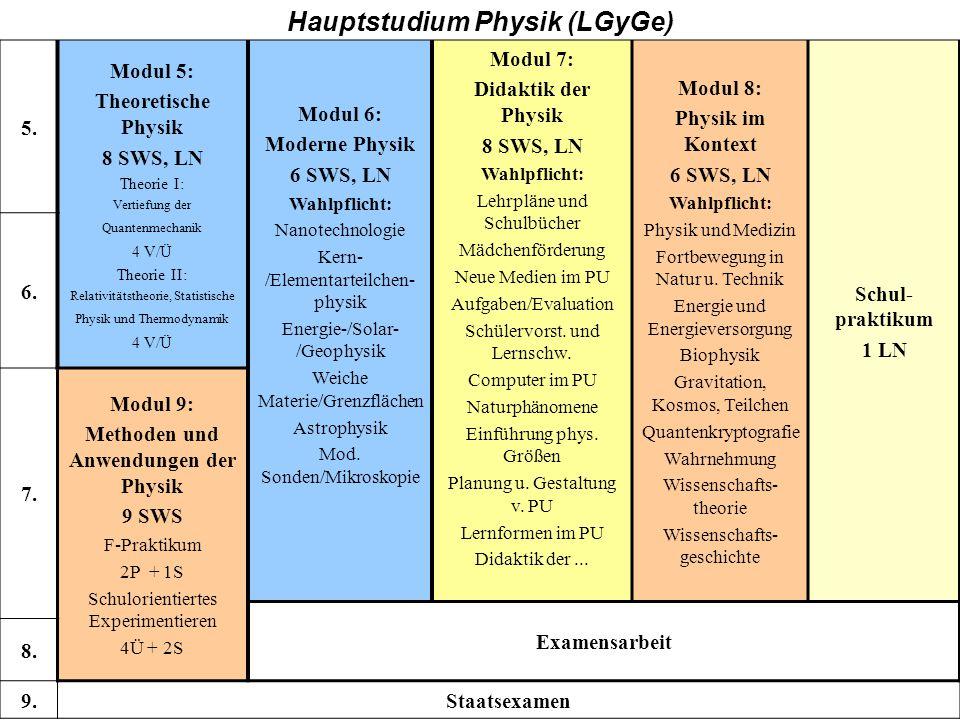 GY, Hauptstudium 5. Modul 5: Theoretische Physik 8 SWS, LN Theorie I: Vertiefung der Quantenmechanik 4 V/Ü Theorie II: Relativitätstheorie, Statistisc
