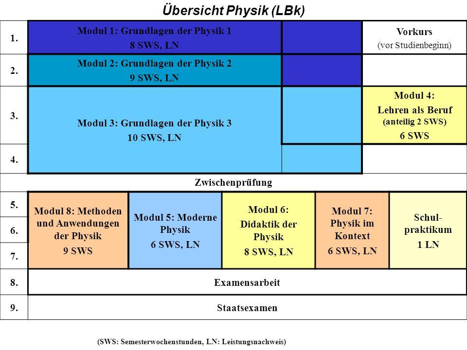 BK 1. Modul 1: Grundlagen der Physik 1 8 SWS, LN Vorkurs (vor Studienbeginn) 2. Modul 2: Grundlagen der Physik 2 9 SWS, LN 3. Modul 3: Grundlagen der