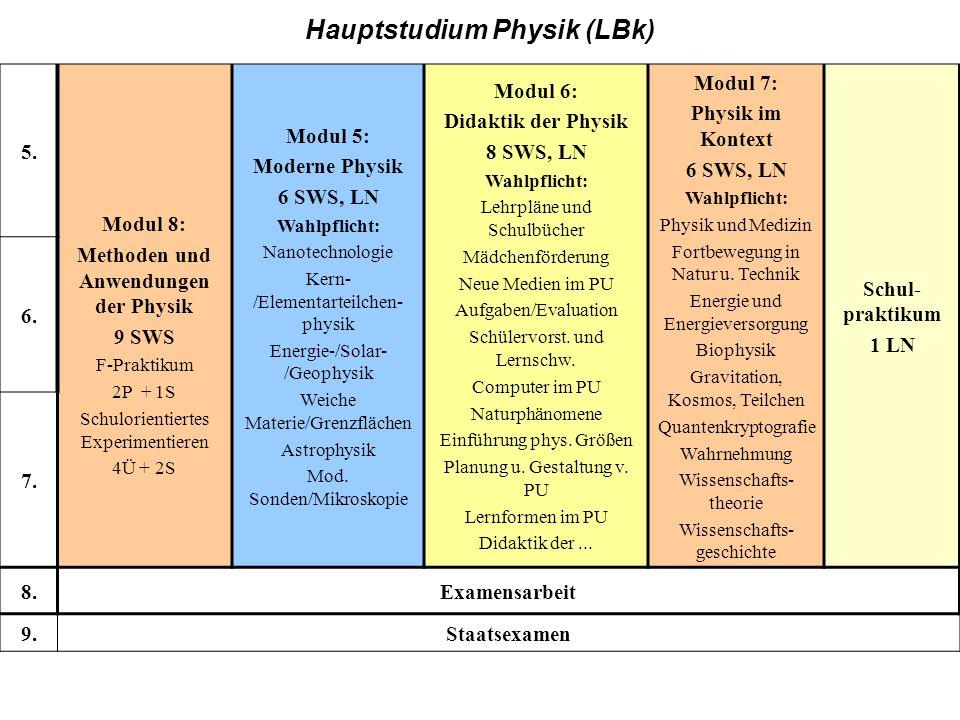BK, Hauptstudium 5. Modul 8: Methoden und Anwendungen der Physik 9 SWS F-Praktikum 2P + 1S Schulorientiertes Experimentieren 4Ü + 2S Modul 5: Moderne