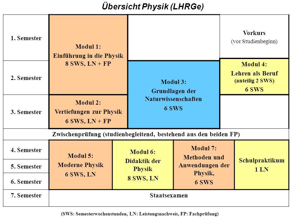 HR 1. Semester Modul 1: Einführung in die Physik 8 SWS, LN + FP Vorkurs (vor Studienbeginn) Modul 4: Lehren als Beruf (anteilig 2 SWS) 6 SWS 2. Semest
