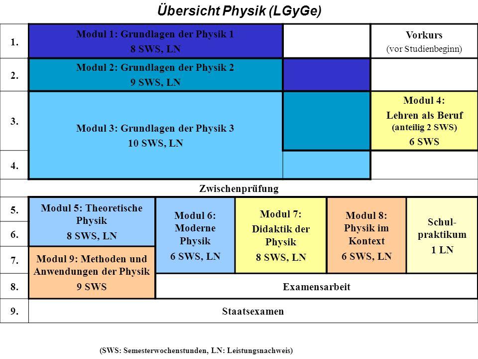 GY 1. Modul 1: Grundlagen der Physik 1 8 SWS, LN Vorkurs (vor Studienbeginn) 2. Modul 2: Grundlagen der Physik 2 9 SWS, LN 3. Modul 3: Grundlagen der