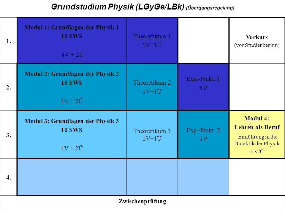 GY, Grundstudium, Übergang, 18. 11. 2004 1. Modul 1: Grundlagen der Physik 1 10 SWS 4V + 2Ü Theoretikum 1 1V+1Ü Vorkurs (vor Studienbeginn) 2. Modul 2