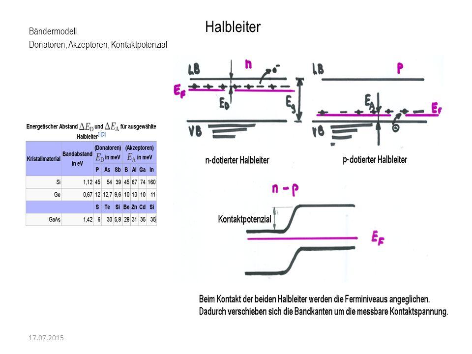 17.07.2015 Bändermodell Donatoren, Akzeptoren, Kontaktpotenzial Halbleiter