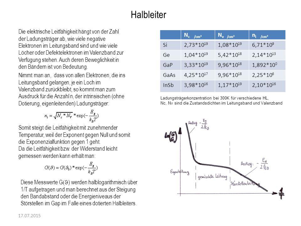 Diese Messwerte G  ) werden halblogarithmisch über 1/T aufgetragen und man berechnet aus der Steigung den Bandabstand oder die Energieniveaus der Stö