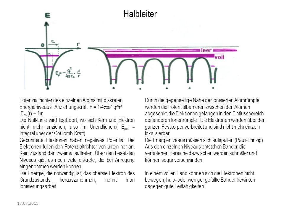 17.07.2015 Halbleiter Potenzialtrichter des einzelnen Atoms mit diskreten Energieniveaus. Anziehungskraft F = 1/4  0 * q²/r² E pot (r) ~ 1/r Die Nul