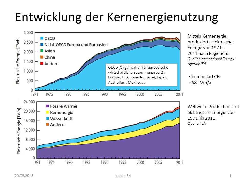 Kernenergienutzung heute 20.05.2015Klasse 5K2 LandAnzahl KernreaktorenElektrische Leistung [GW el ] Vereinte Nationen von Amerika10099 Frankreich5863 Japan5044 Russland3323 Südkorea2321 Indien215 Kanada1914 China1915 Grossbritannien169 Ukraine1513 Schweden109 Schweiz53 Rest9848 Total436372 Quelle: IEA Anteil an weltweiter Stromproduktion: 12.5 %